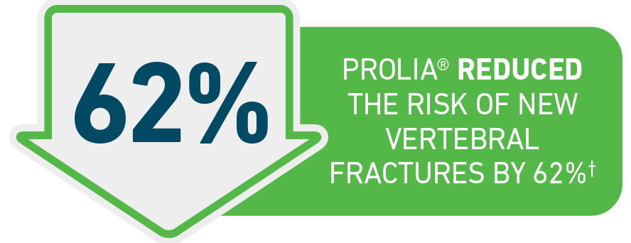In men with prostate cancer, Prolia® was shown to reduce the risk of new vertebral fractures by 62%.