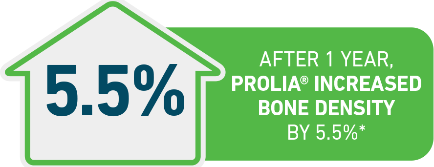 In women with breast cancer, Prolia® was shown to increase bone density by 5.5% after 1 year.