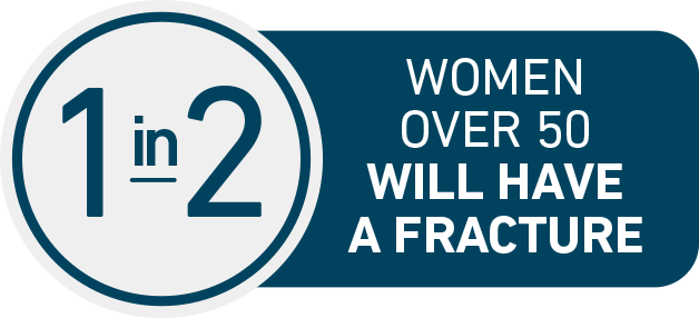 Approximately 1 in 2 women over 50 will have