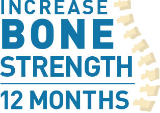 People who took Prolia® saw a significant increase in the bone density of their spine and hip at 12 months, compared to those taking risedronate.